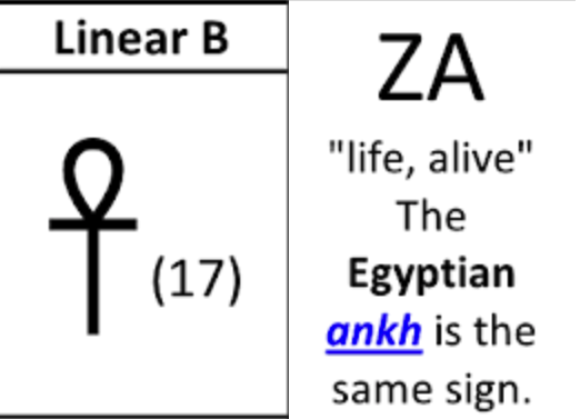 """oldeuropeanculture בטוויטר: """"And it looks like Egyptian Ankh could have  come from Sumerian An+Ki = Sky+Earth = Sky Father+Earth Mother = Life.  From: https://t.co/VM6XSserM1… https://t.co/9l8VlRtt4f"""""""