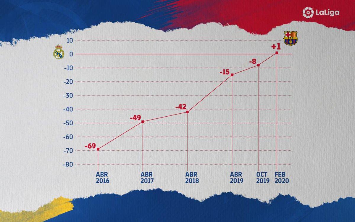 ◀ 2016 - 2020 ▶ La gran progressió blaugrana! 💪📈