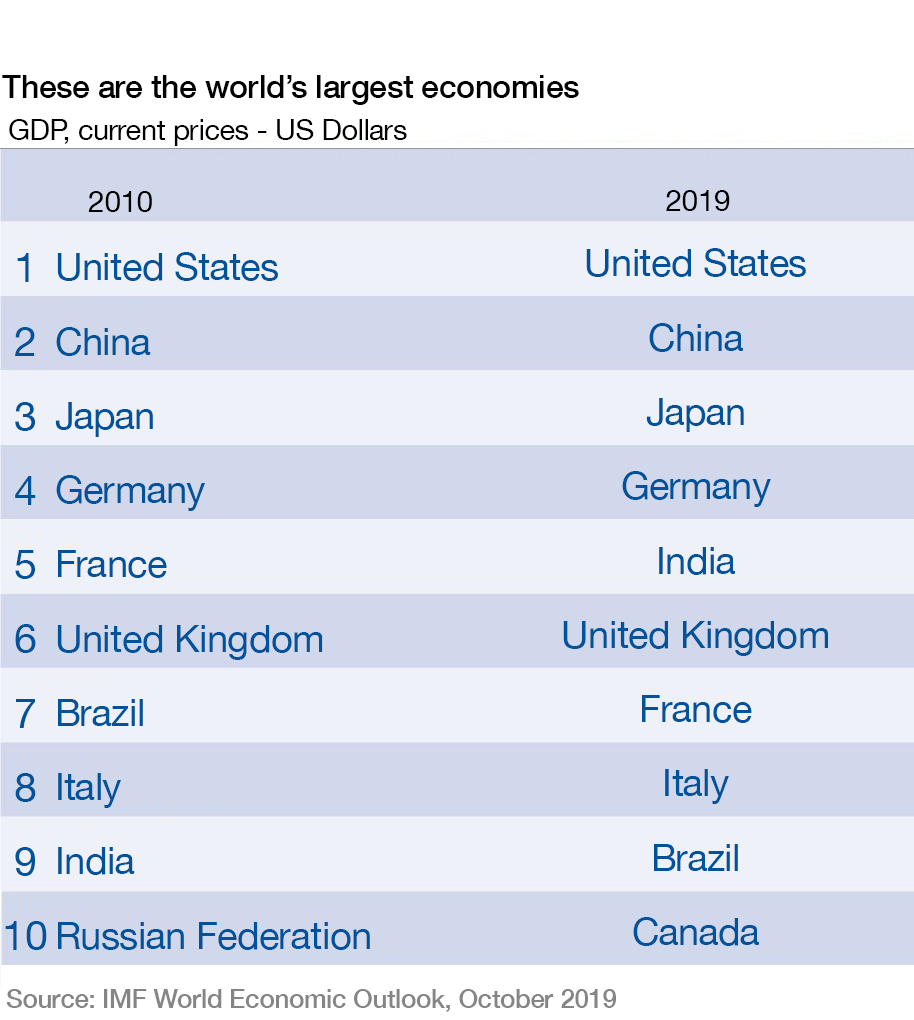 India is now the world's 5th largest economy bit.ly/3bN2L1H #India #gdp