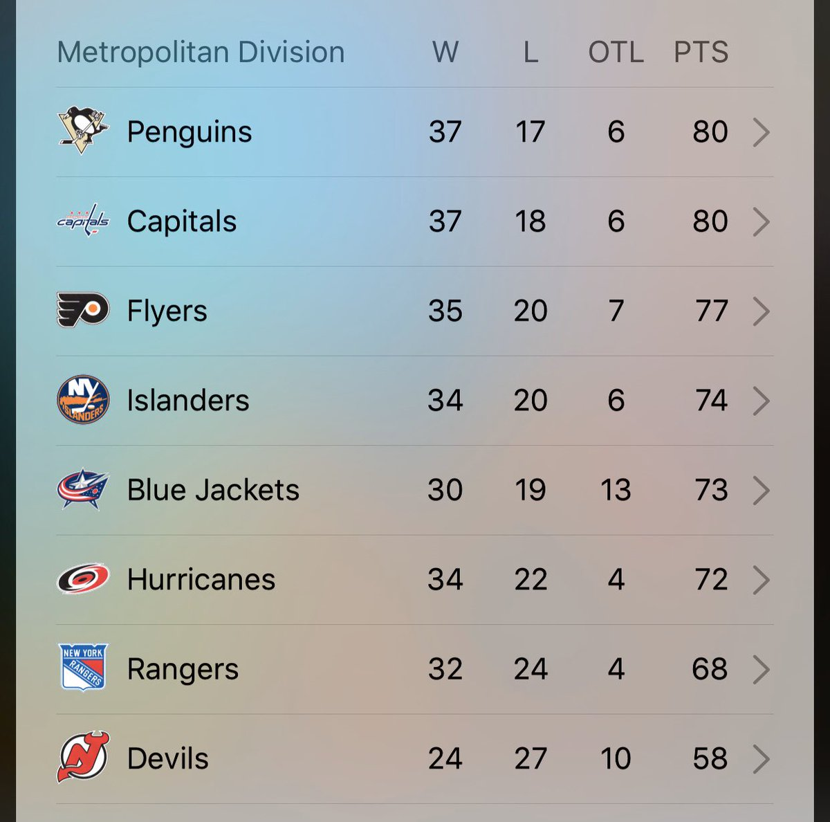 Three points out of first on February 22.   Yeah, multiple teams have games in hand, but tell me you saw this coming, even a month ago...  #Flyers #FlyersTalk #NowOrNever