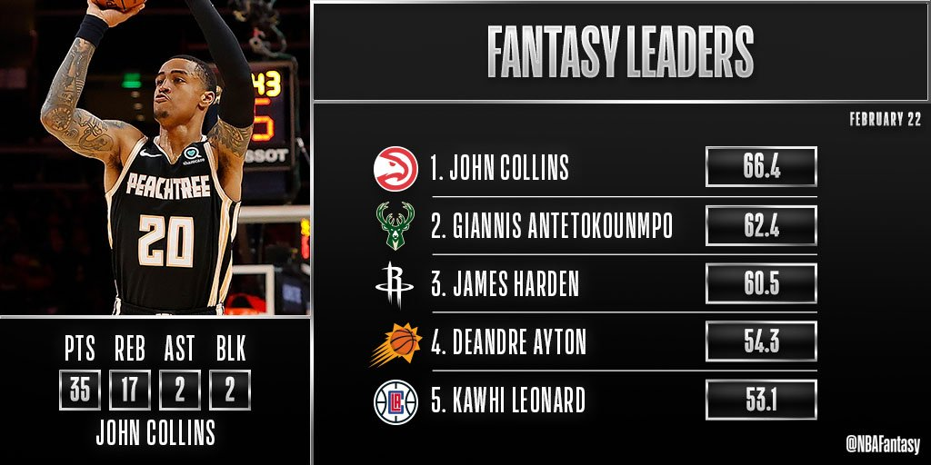 John Collins' 35-point, 17-rebound double-double puts him atop Saturday's leaderboard. 🙌  Collins is the #NBAFantasy Player of the Night!