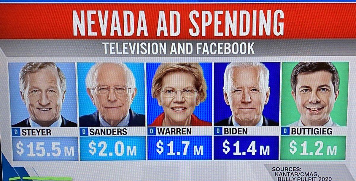 Steyer's return on investment (votes per ad dollars spent) looks low. #NevadaCaucus