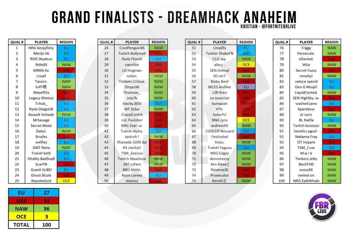 Kristian Fortnite Esports On Twitter Dreamhack Anaheim Grand Finalists By Region 36 Naw 34 Nae 27 Eu 3 Oce Who Is Representing Your Region Fortnite Esports Dhana20 Https T Co Vaipwu0qyw The official home to the dreamhack open ft. dreamhack anaheim grand finalists