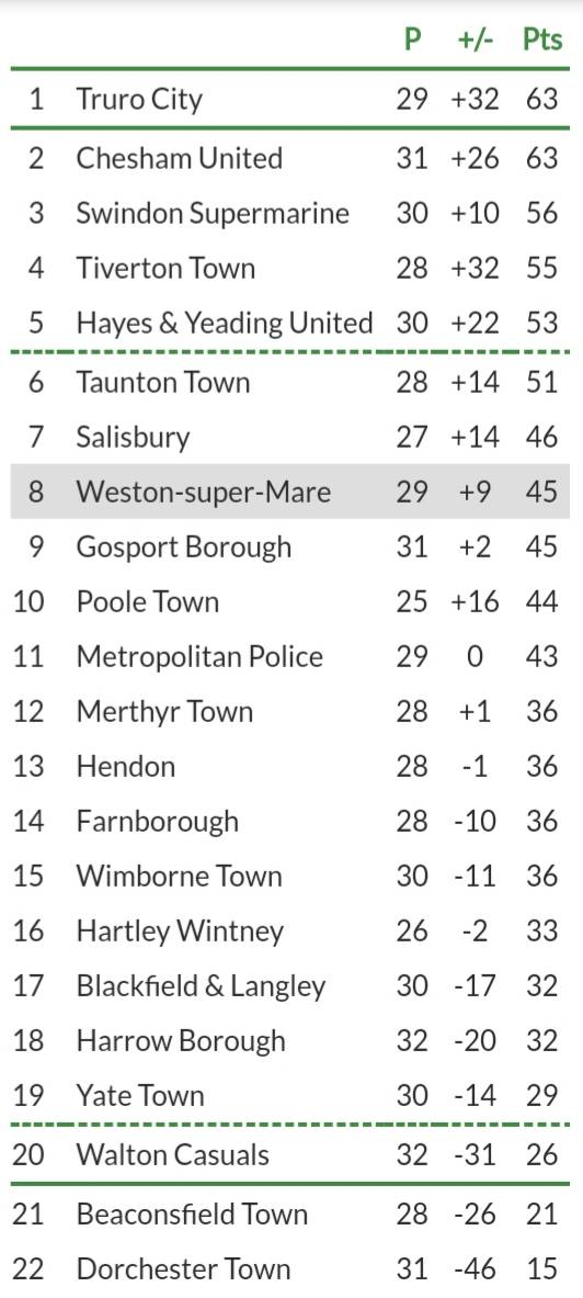 Here is a recap of all the results yesterday;  Beaconsfield 2-1 Poole Blackfield 0-0 Merthyr Chesham 3-0 Gosport Dorchester 1-2 WsM F.borough 0-1 SSM Hayes 2-2 Taunton M.Police 2-0 Yate Salisbury 2-0 Hendon Tivvy 2-2 Wimborne Truro 4-1 Harrow Walton 0-3 Hartley W  And the table: <br>http://pic.twitter.com/LKMLo4fn0I