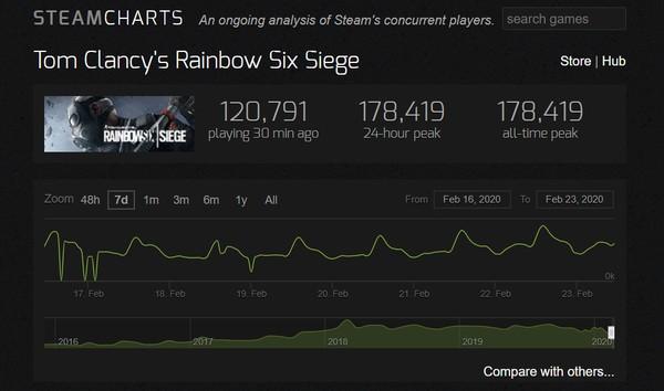 Rainbow Six Siege, Steam'de Şimdiye Kadarki En İyi GününüGe https://www.teknomacaw.com/rainbow-six-siege-steamde-simdiye-kadarki-en-iyi-gununu-ge/…pic.twitter.com/RRzec5dJ75