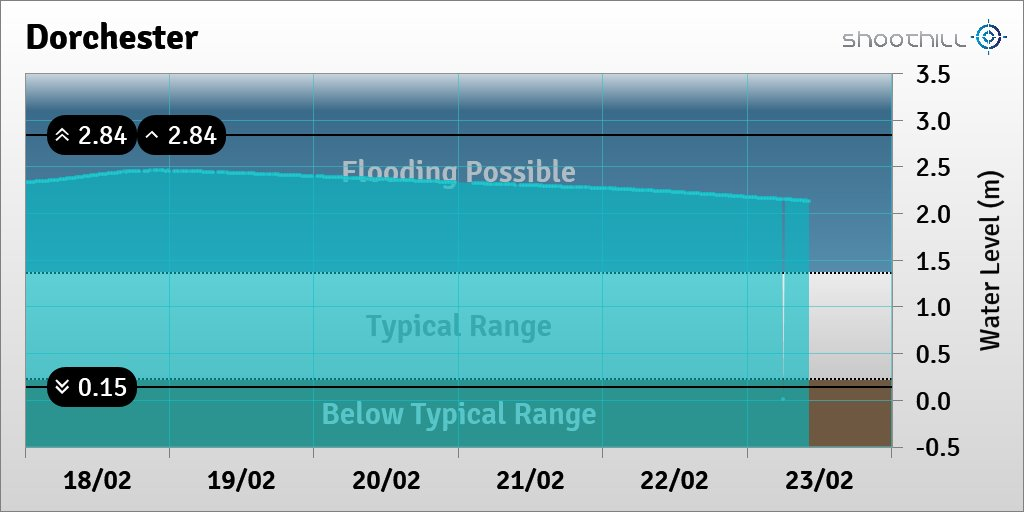 On 23/02/20 at 10:15 the river level was 2.13m and above its typical range.<br>http://pic.twitter.com/Zh6nLIjU6p