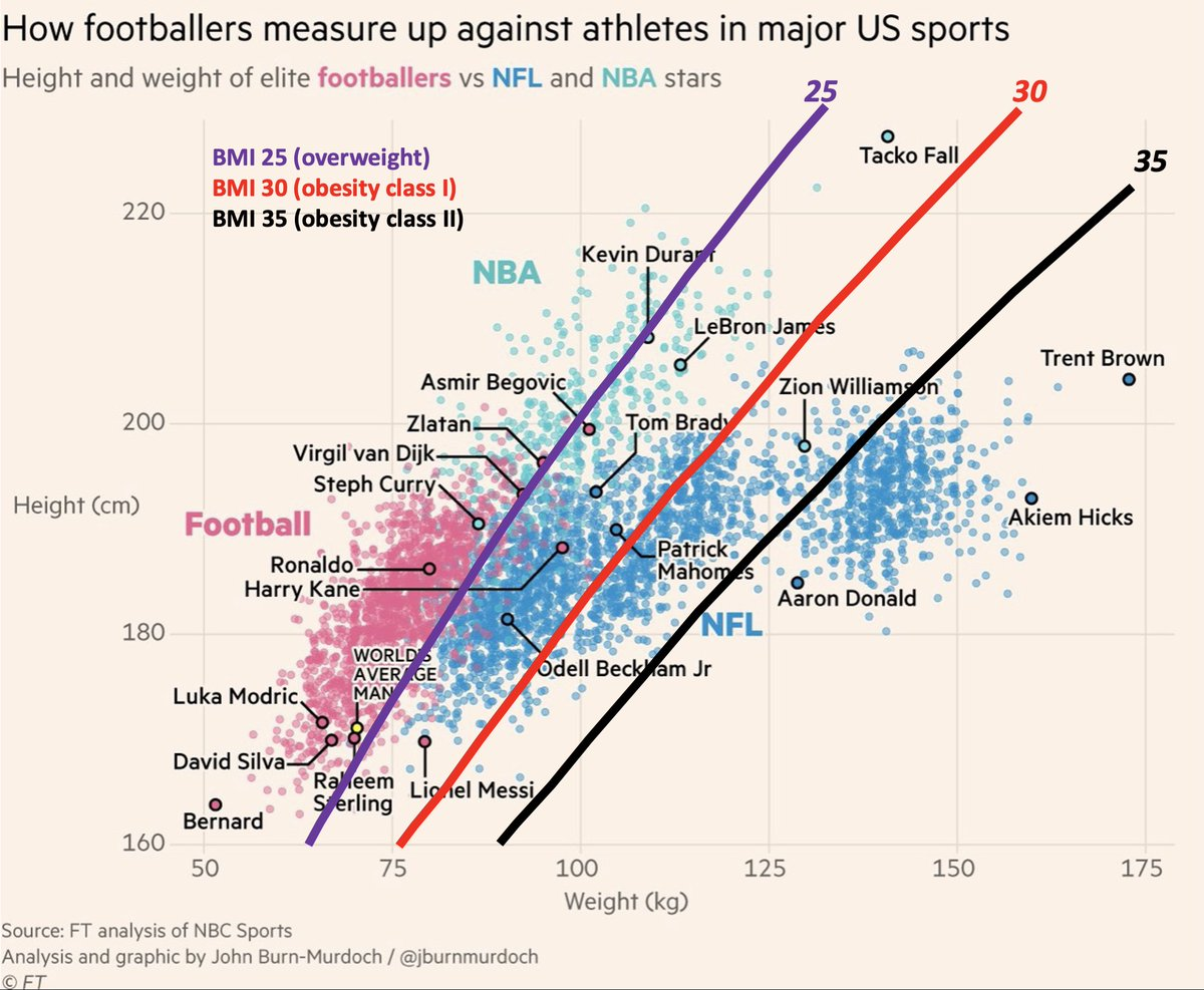 Ross Tucker On Twitter To Show The Folly Of Strict Bmi Application To Elite Athletes I Took This Great Graphic From Jburnmurdoch And Imposed Lines For Bmi 25 Overweight Purple 30 Obesity