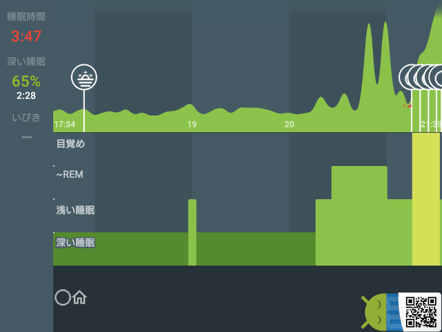 Sleep as Android: 睡眠 02/23 3:47 17:34 → 21:39 深い睡眠 65% #Sleep_as_Android  ▆▆▆▆▆▆▆▆▆▆▆▆▆▆▆▆▆▆███▇█   #newmoon #home