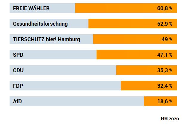 Thüringen Wahlomat