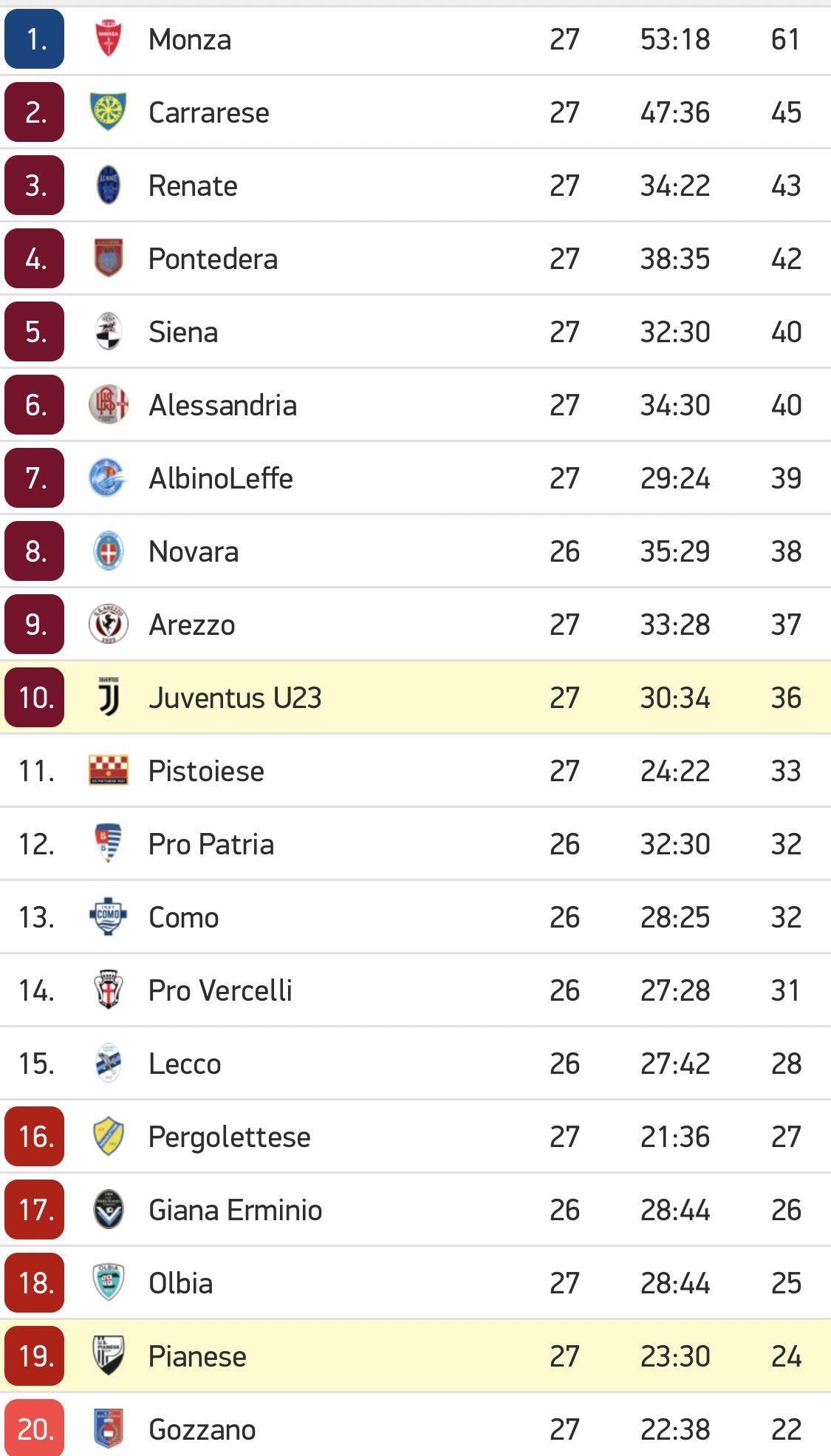 Juventus Under23 Risultati E Classifica 2019 2020 Giovani Bianconeri