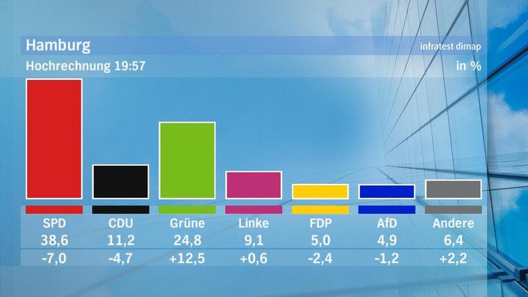 Here first prognostic #Hamburg results (still uncertain) - Turnout bigger than 60% - SPD 38,6% (losses) - Greens 24,8% (doubling) - CDU 11,2% (big losses) - FDP 5% (entry Parliament uncertain) - AFD 4,9% (entry Parliament uncertain) #NoAFD #HamburgWahl #HHWahl #DieZeitIstJetzt pic.twitter.com/mvWZbfntXq