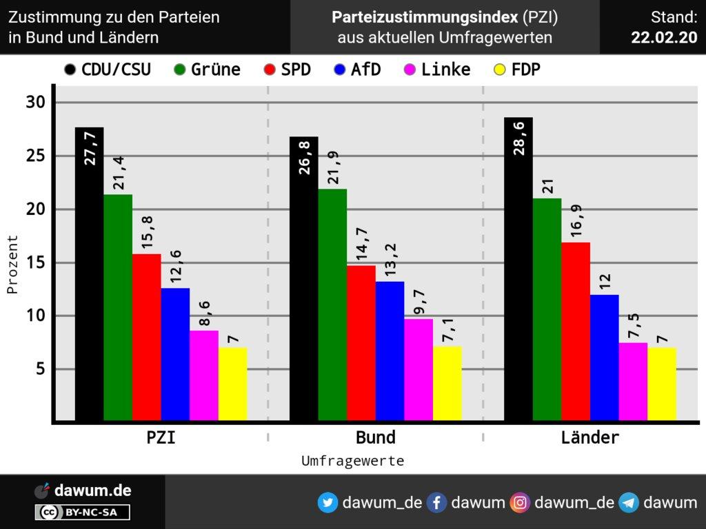 AfD und FDP