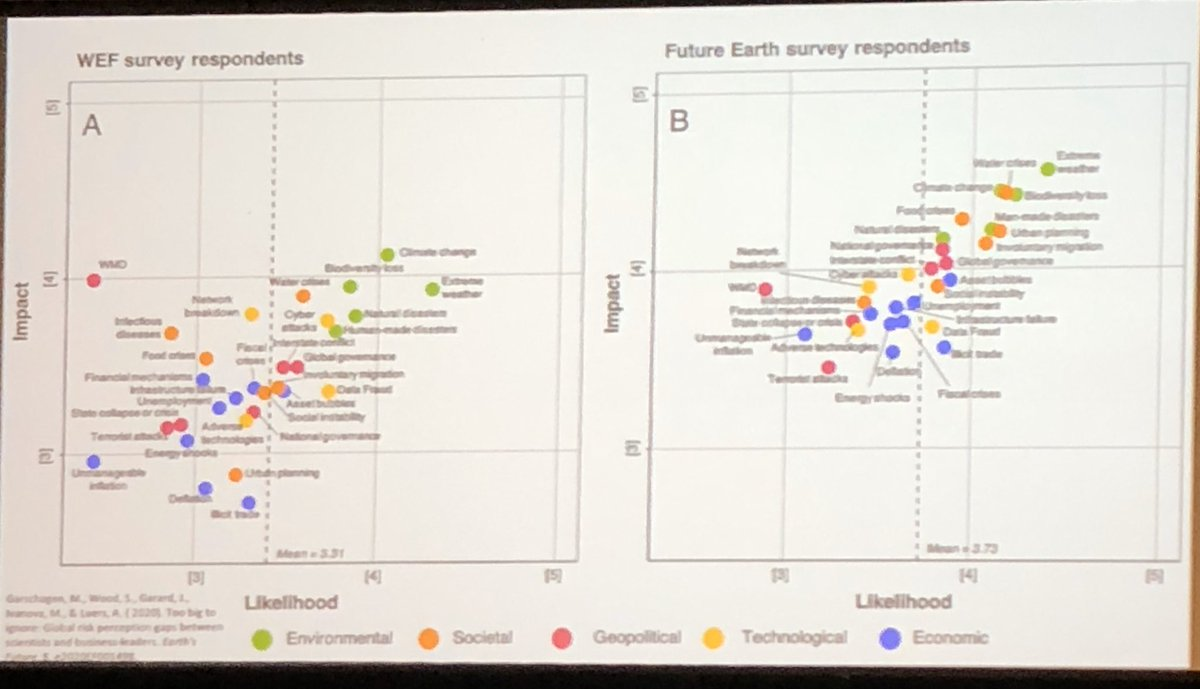 #Biodiversity change is considered a risk of highest likelihood and impact to humanity by both @FutureEarth and @wef risk surveys #WorldBiodiversityForum2020