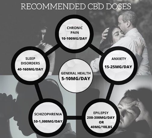 The 2nd biggest confusion(the 1st being that it's not Marijuana)  about CBD is how much to take. Start low & slow; it's not instantaneous. #CBDsale #cbdbiocare #fullspectrum #cbdproducts #cbdlifestyle #cbdsaveslives #organiccbd #cbdcommunity #hempoil #cbdoil #cannabinoid #cbd