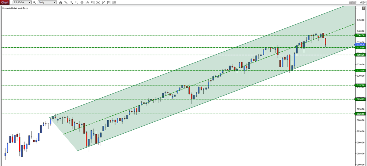 /ES daily chart based on the candle closes ...pic.twitter.com/bvoyr50vXl