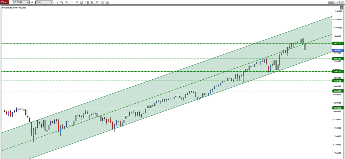 /NQ chart based on daily candle closepic.twitter.com/HxtgKYfjkY