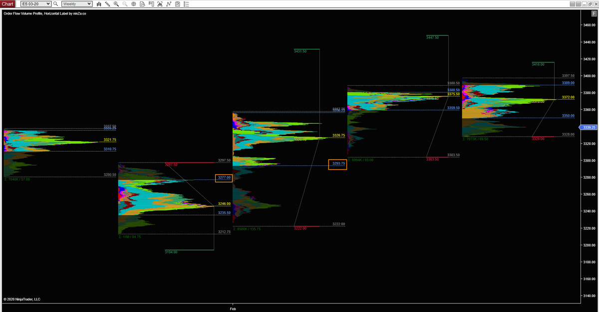 /ES weekly ... expect low 90s to hit .. back in value two weeks ago ...pic.twitter.com/N9gb7y9mbL