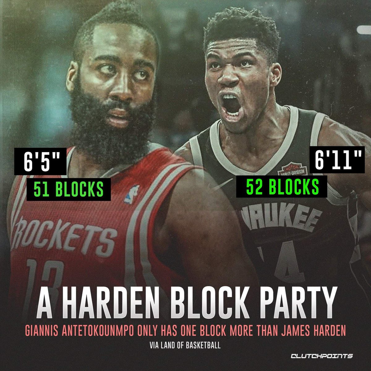 @Giannis_An34 you might want to step your game up.  @JHarden13 is about to pass you in blocks #FearTheBeard #Rockets #Defense  #GetthatShitOuttaHere