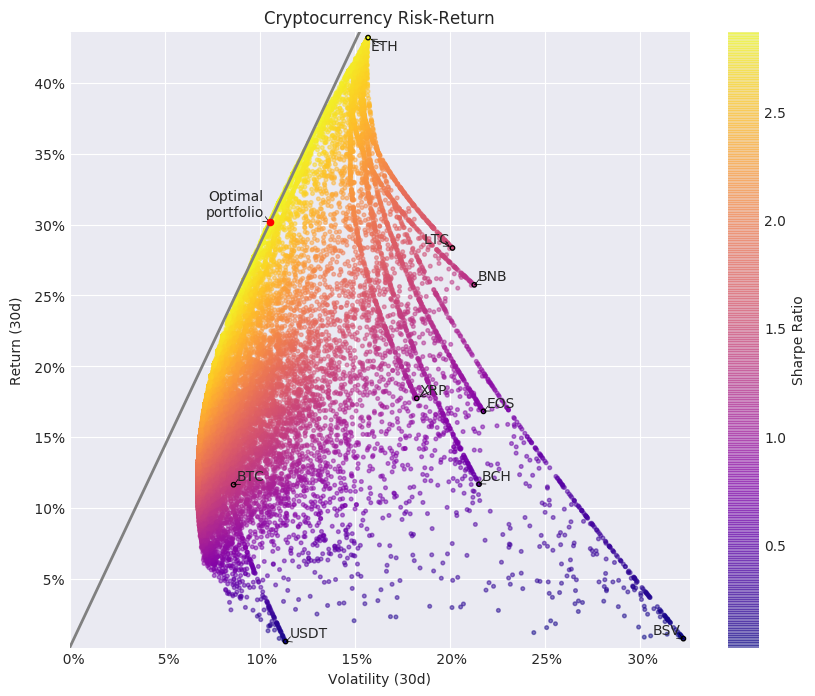 Best #cryptocurrency risk-adjusted returns in the past 30 days: 1. #Ethereum $ETH 2. #Litecoin $LTC 3. #Bitcoin $BTCpic.twitter.com/hZca0X0T36