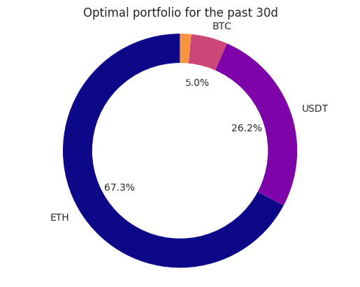 #Investing 82.0% in this optimal #crypto portfolio and 18.0% #cash in the past 30 days would have given you a 24.7% return rather than #Bitcoin's 11.6%, for the same level of #risk