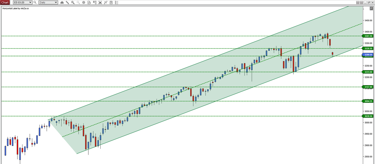 Bearish Open ... at support ...pic.twitter.com/8ToF3Lbdsi
