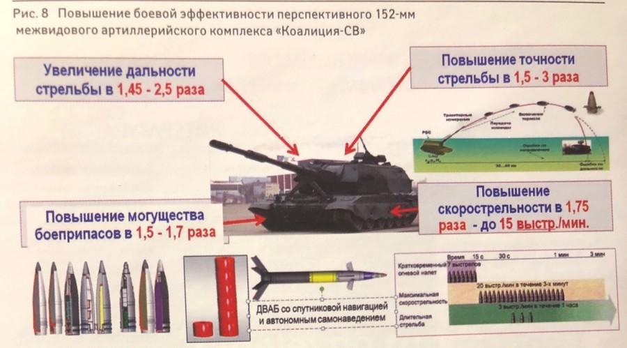 2S35 Koalitsiya-SV 152mm - Page 17 ERfFA37U4AAXWAw?format=jpg&name=medium