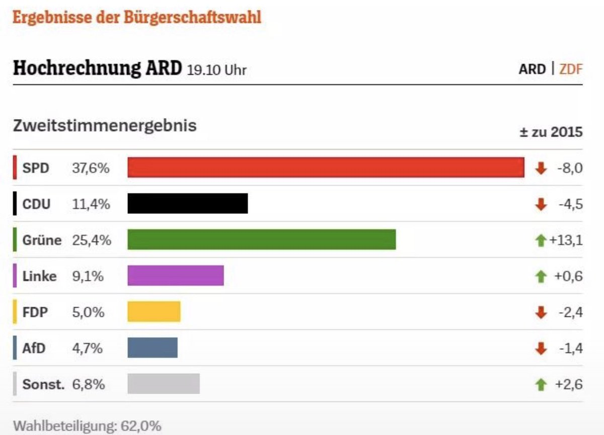 #FCKNZS #hamburgmeineperle #soistsrichtigpic.twitter.com/ehqCAXatnK