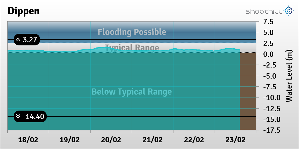 On 23/02/20 at 14:30 the river level was 0.91m. pic.twitter.com/zsZRSdz1Gh