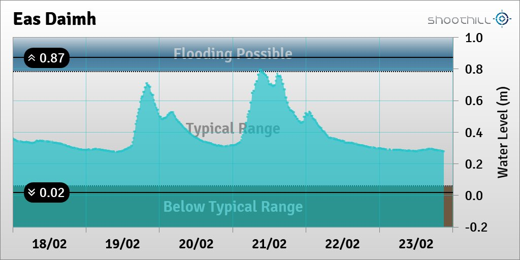 On 23/02/20 at 21:00 the river level was 0.28m. pic.twitter.com/9xdDmRwu4z