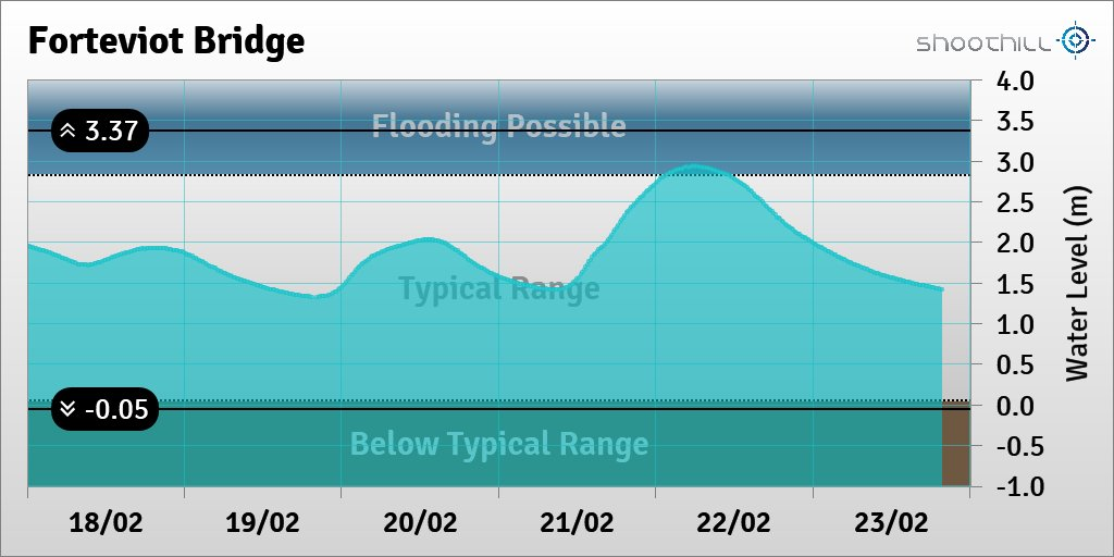 On 23/02/20 at 19:45 the river level was 1.42m. pic.twitter.com/i3k0OUN61T