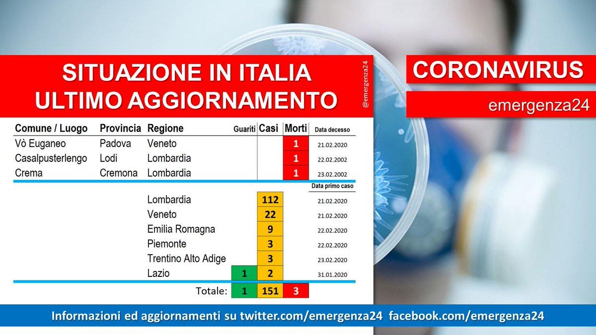 #coronarvirusitalia
