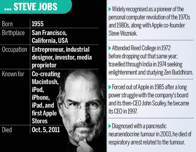 Happy Birthday Steve Jobs..