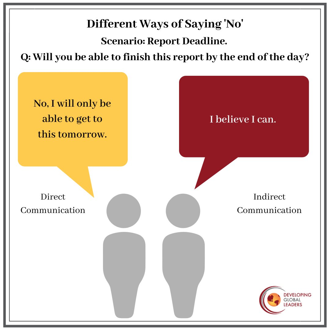 test Twitter Media - Sometimes, 'yes' might mean 'no'. Direct and Indirect communicators respond differently to questions, resulting in miscommunication. Join us to to interpret these differences. https://t.co/civjH80L9n  #culturalcompetence #globalleadership #virtualteams https://t.co/ns57LmfiGI