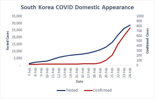 South Korea reports 161 new cases of #coronavirus and 1 fatality; raising their total to 763 cases, 7 dead. Japan isn't testing as much and has a high percent of unlinked cases relative to its total. Japan may be a big hot spot