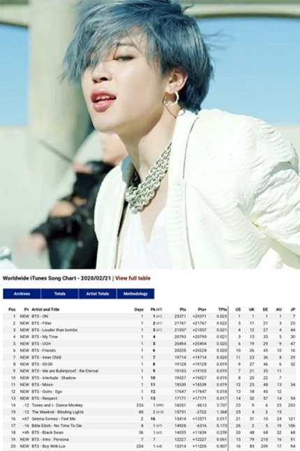 Jimin Data On Twitter It Is Noteworthy Filter Was The Only Bts Song To Chart In New Zealand And In Australia It Recorded Its First Record At No 161 Ranking 9th Higher