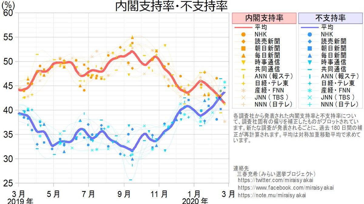 福田内閣 支持率