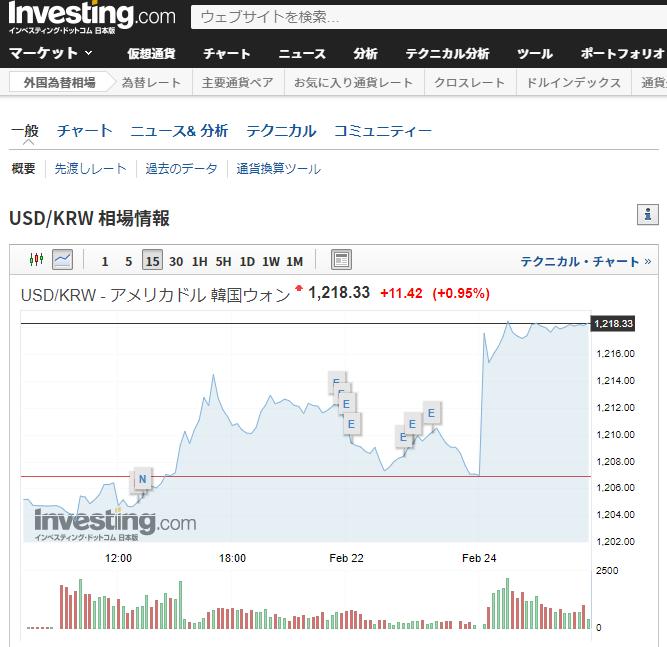 世界の株価 ウォンドル