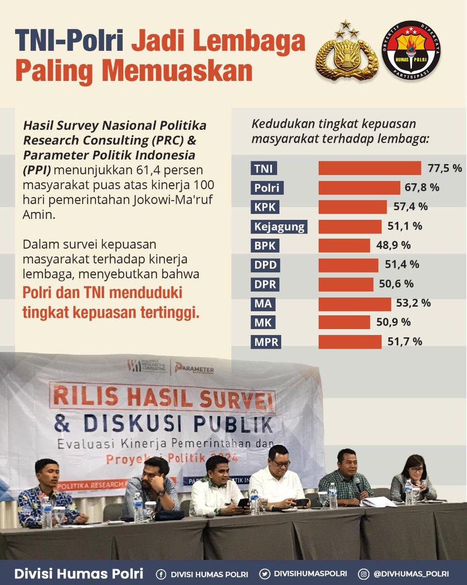 TNI-Polri Jadi Lembaga Paling Memuaskan  Hasil Survey Nasional Politika Research Consulting (PRC) & Parameter Politik Indonesia (PPI) menunjukkan 61,4 persen masyarakat puas atas kinerja 100 hari pemerintahan Jokowi-Ma'ruf Amin. pic.twitter.com/L6veopPCYr