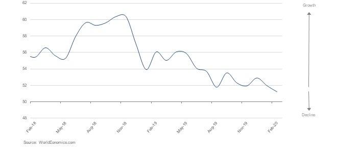 USA: February Sales Managers Survey Headline Index at 39 Month Low.  #SMI #USA #Economy https://www.worldeconomics.com/SalesManagersIndex/UnitedStates/UnitedStatesOfAmerica.aspx…pic.twitter.com/G62pVlsa3p