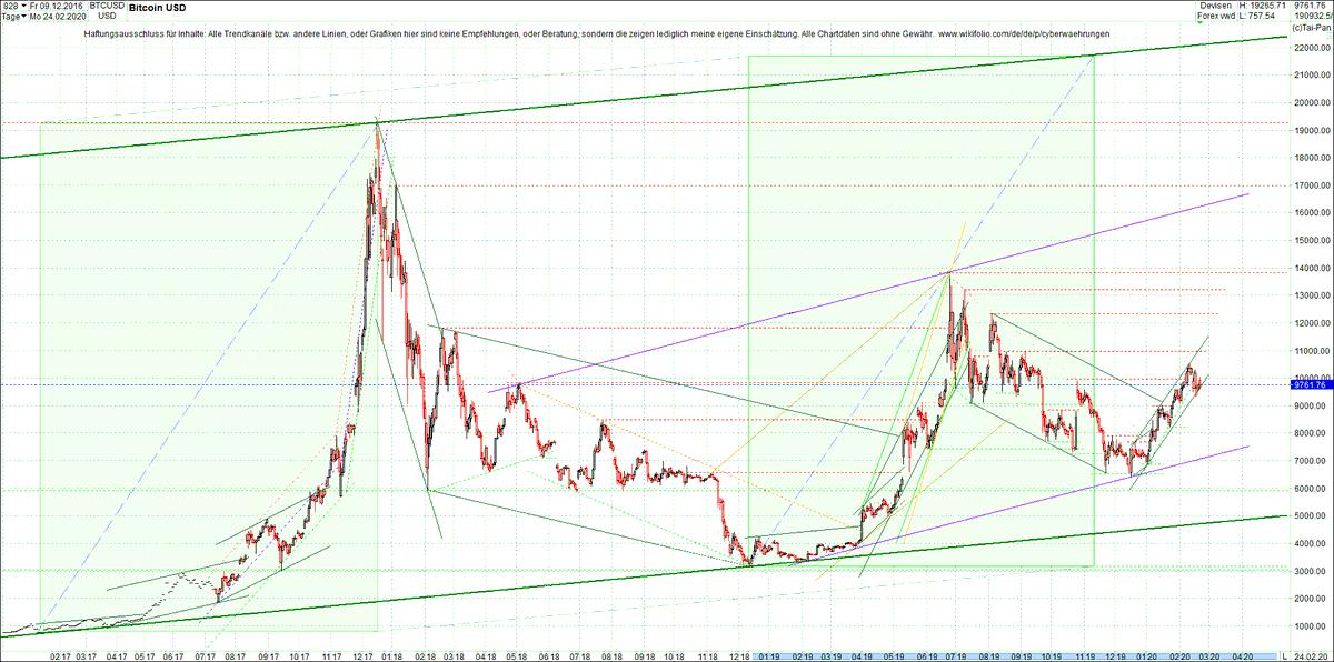 #BITCOIN #BTC #chart heute Morgen. #Charttechnik #Chartanalyse #Finanzanalyse #Chartformationen #technischeAnalyse #Investor #Trader #Trading #Anleger #investieren #Geldanlage #Kryptowährung #Investition #wikifolio #Zertifikate #ETF #Börse https://www.wikifolio.com/de/de/p/cyberwaehrungen…pic.twitter.com/SZ5GBiDVyO