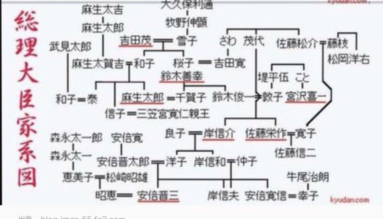 麻生 太郎 家系図