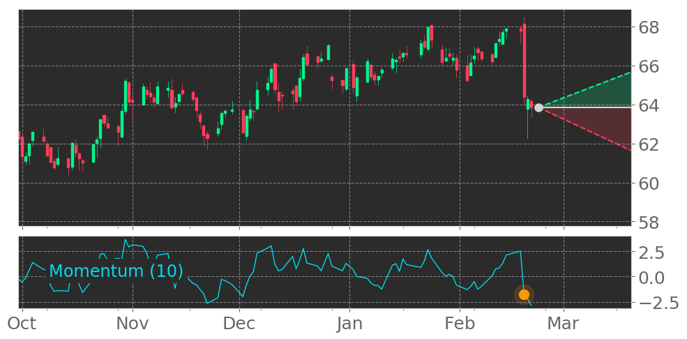 $VNO enters a Downtrend as Momentum Indicator dropped below the 0 level on February 19, 2020. View odds for this and other indicators: https://tickeron.com/go/1286737  #VornadoRealtyTrust #stockmarket #stock #technicalanalysis #money #trading #investing #daytrading #news #today