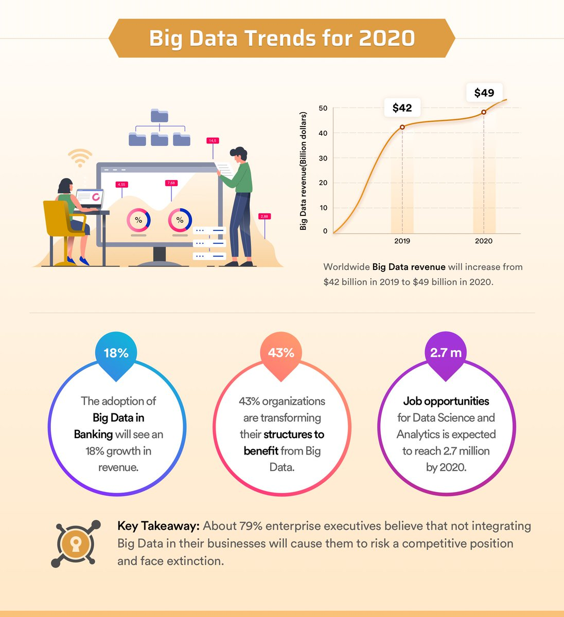 About 79% of enterprise executives believe that not integrating #Bigdata in their businesses will cause them to risk a competitive position & face extinction.  Visit  to learn more about the Top #Technology Trends for the Year 2020.  #Tech #Business