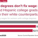 Image for the Tweet beginning: Black–white wage gaps by education