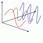 Image for the Tweet beginning: Fourier Transformation for a Data