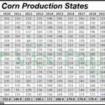 Image for the Tweet beginning: Corn bears get the numbers