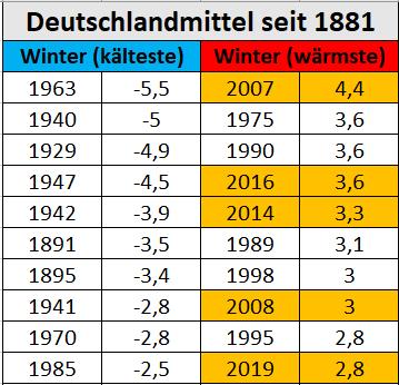 Der Statistikwinter 19/20 endet in wenigen Tagen und aktuell liegt die Temperatur im Deutschlandmittel bei 4,2°C. Nach oben geht es nicht mehr, da es um die Wochenmitte etwas kälter wird. Platz 2 seit 1881 wird es aber vermutlich schon. Trend dazu: https://kachelmannwetter.com/de/wetter /FRpic.twitter.com/YPTEuJV34q
