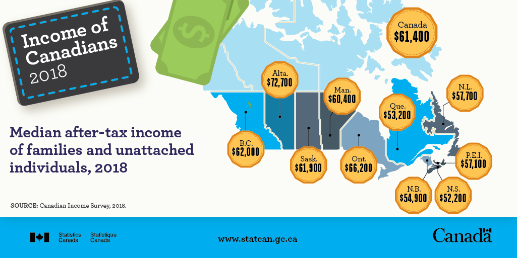 Income of Canadians 2018