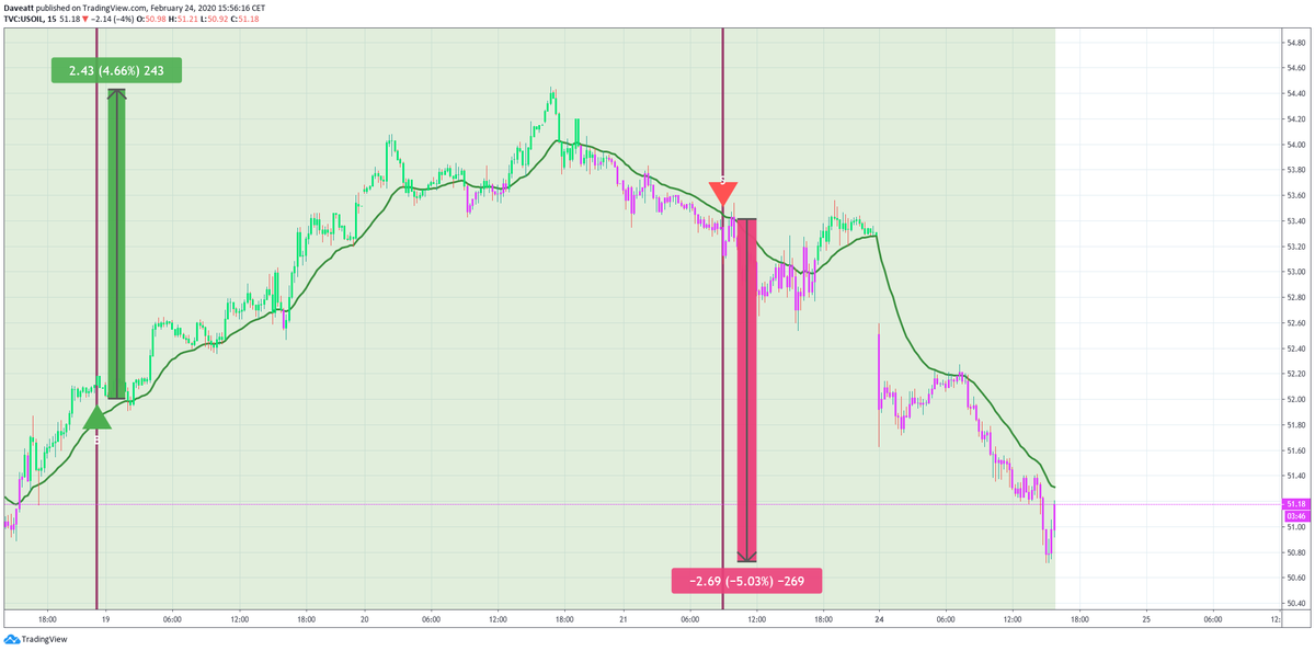 WTI on our 15minutes chart during the last days  Humans make mistakes algo dont Thats why we are trading following our trading system because hes right more often than us