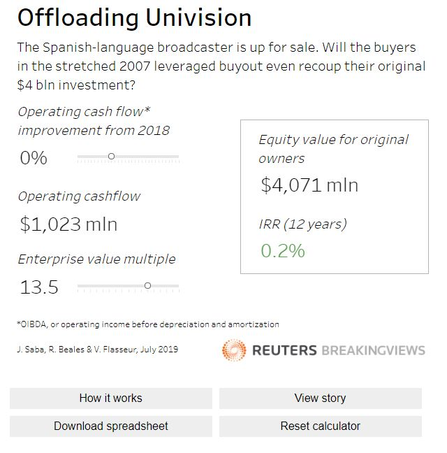 Univision sale at, say, $10 bln enterprise value would be a downer for the current owners, as @jennifersaba showed 6 months ago with a nice interactive @Breakingviews calculator ... https://t.co/23Ja6d9LrN https://t.co/px0MbWf5s3